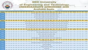 NED University Seats Distribution 2020 Regular Category-1