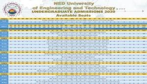 NED University Seats Distribution 2020 Regular Category-3