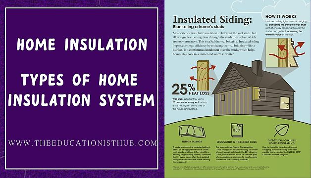 Home Insulation System and Its Benefits Types of Insulation
